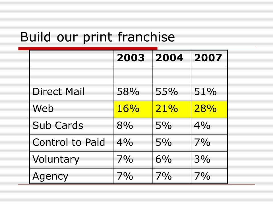 Build our print franchise 200320042007 Direct Mail58%55%51% Web16%21%28% Sub Cards8%5%4% Control to Paid4%5%7% Voluntary7%6%3% Agency7%