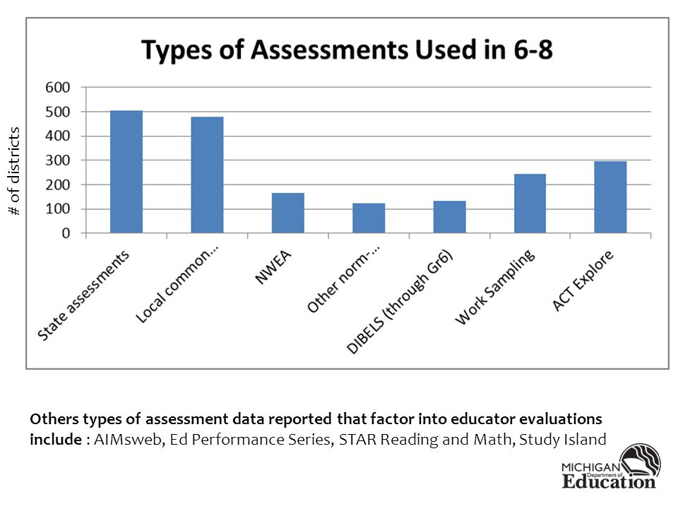 Others types of assessment data reported that factor into educator evaluations include : AIMsweb, Ed Performance Series, STAR Reading and Math, Study Island # of districts