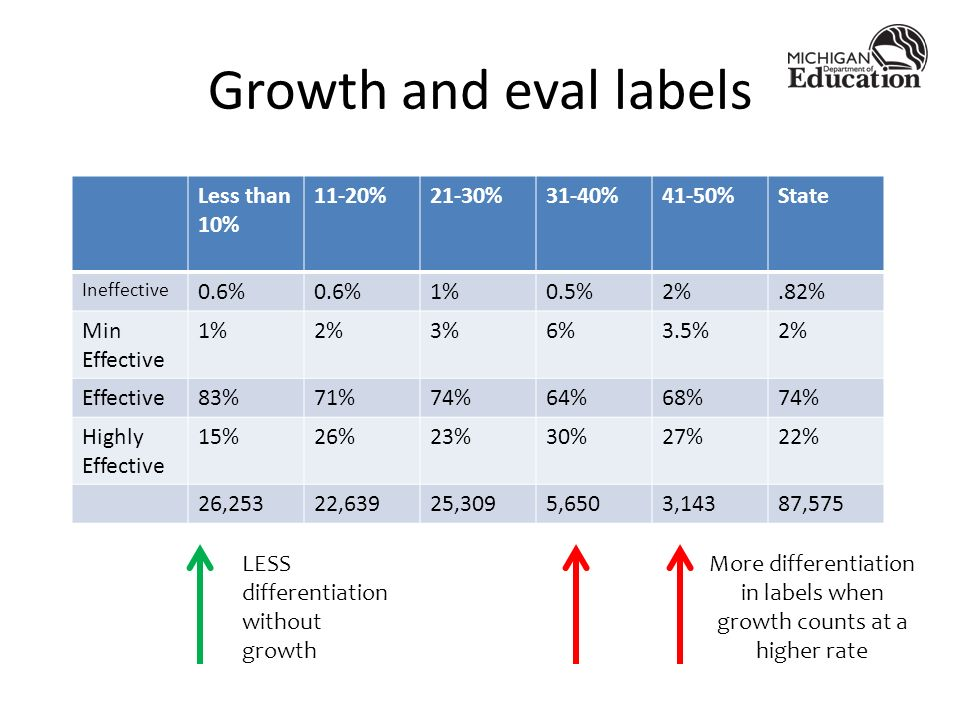 Growth and eval labels Less than 10% 11-20%21-30%31-40%41-50%State Ineffective 0.6% 1%0.5%2%.82% Min Effective 1%2%3%6%3.5%2% Effective83%71%74%64%68%