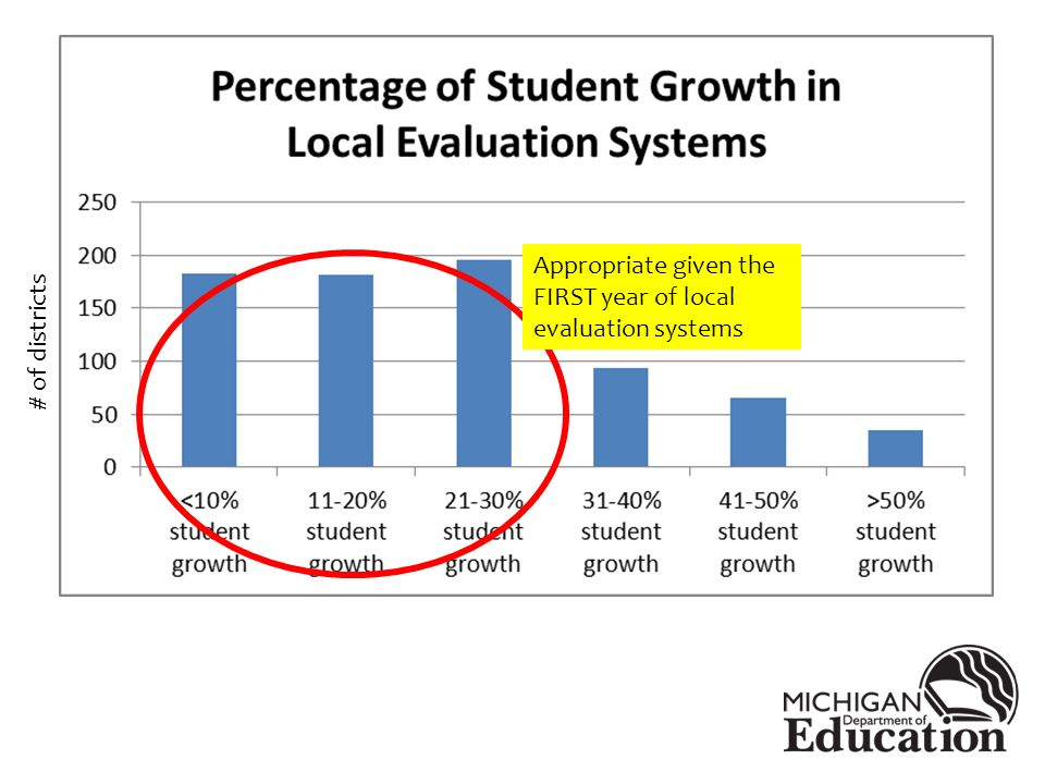 Appropriate given the FIRST year of local evaluation systems # of districts