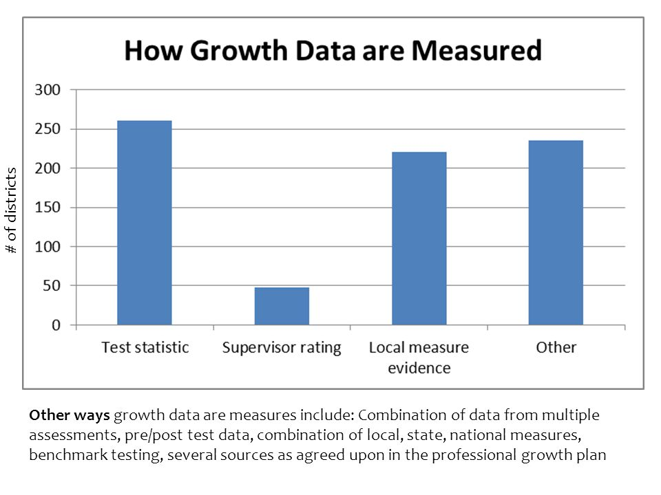 Other ways growth data are measures include: Combination of data from multiple assessments, pre/post test data, combination of local, state, national