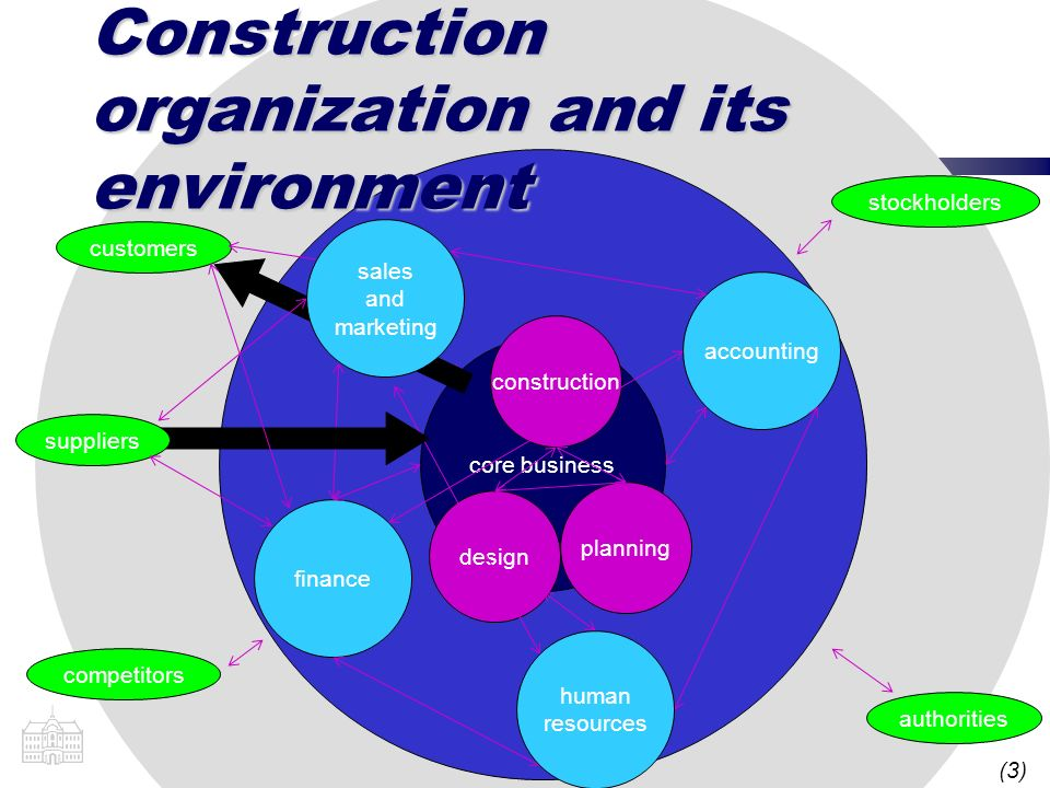 (3) core business Construction organization and its environment construction planning design finance accounting competitors customers stockholders aut