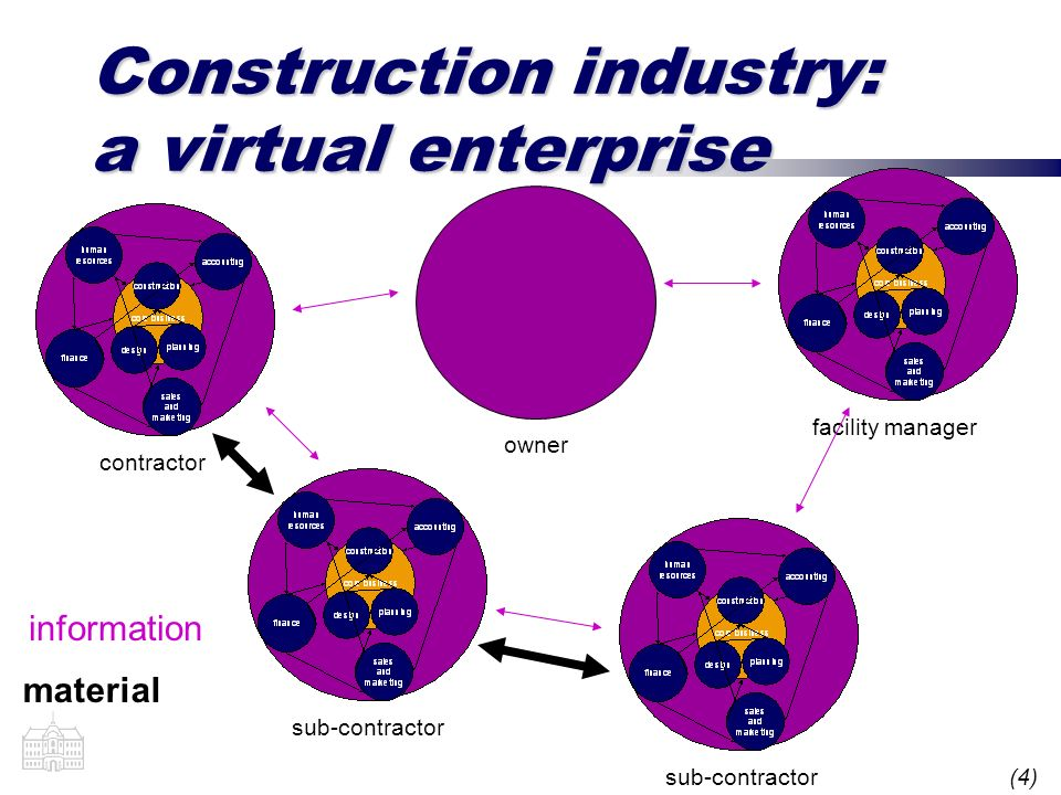 (4) Construction industry: a virtual enterprise contractorsub-contractor owner facility manager information material