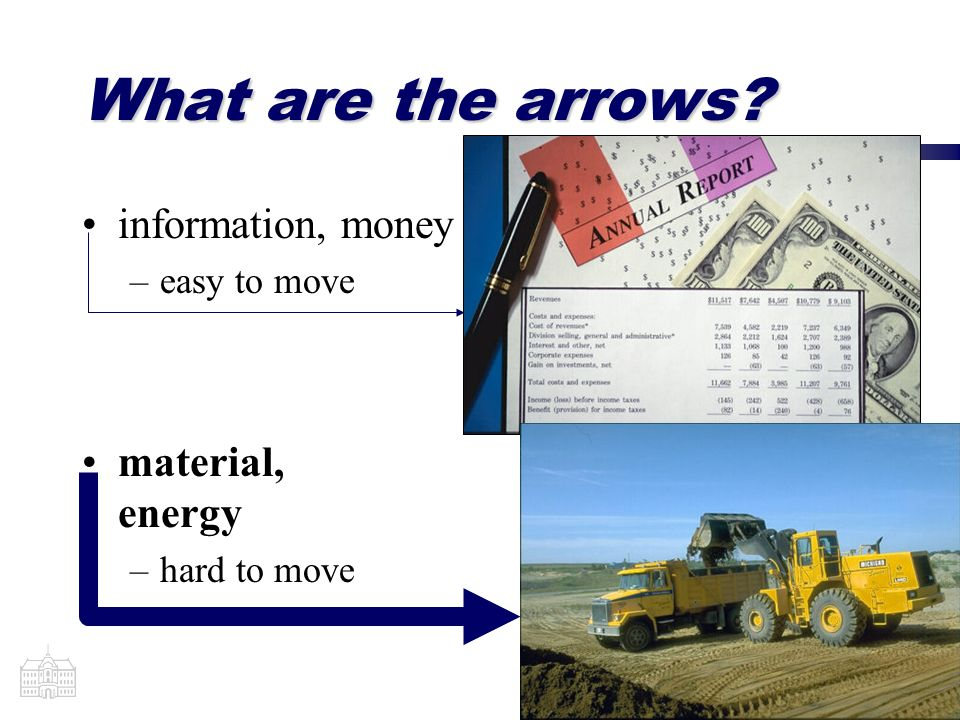 (5) What are the arrows? information, money –easy to move material, energy –hard to move
