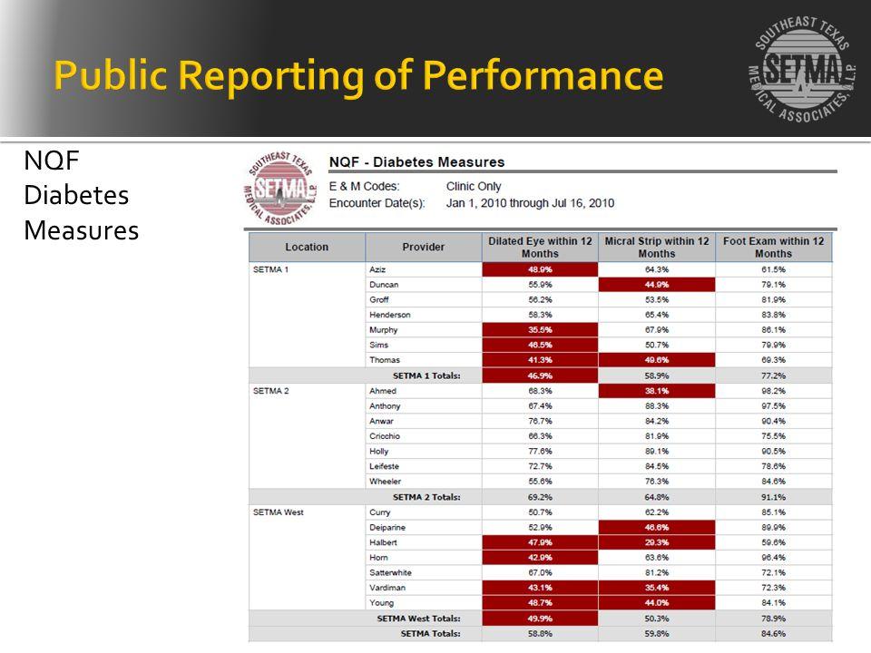NQF Diabetes Measures