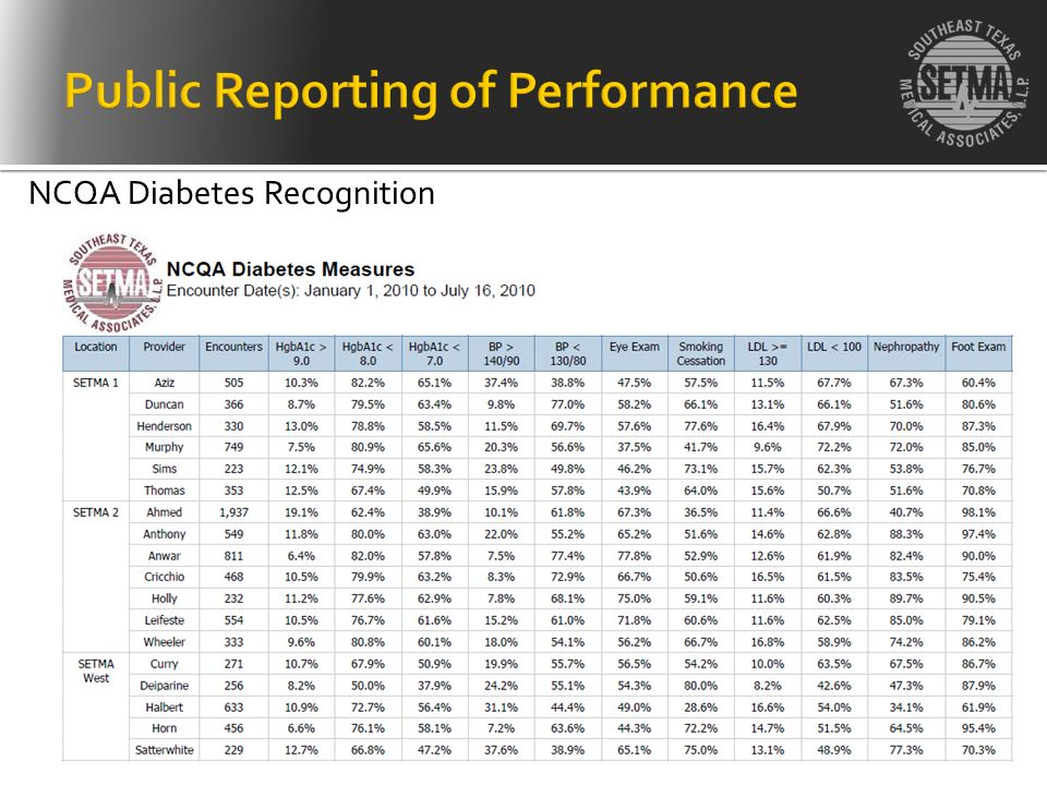 NCQA Diabetes Recognition