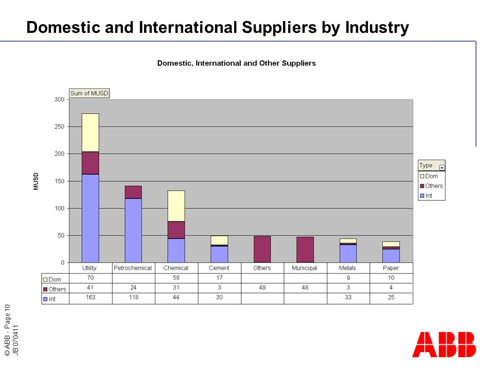 © ABB - Page 10 JB 070411 Domestic and International Suppliers by Industry