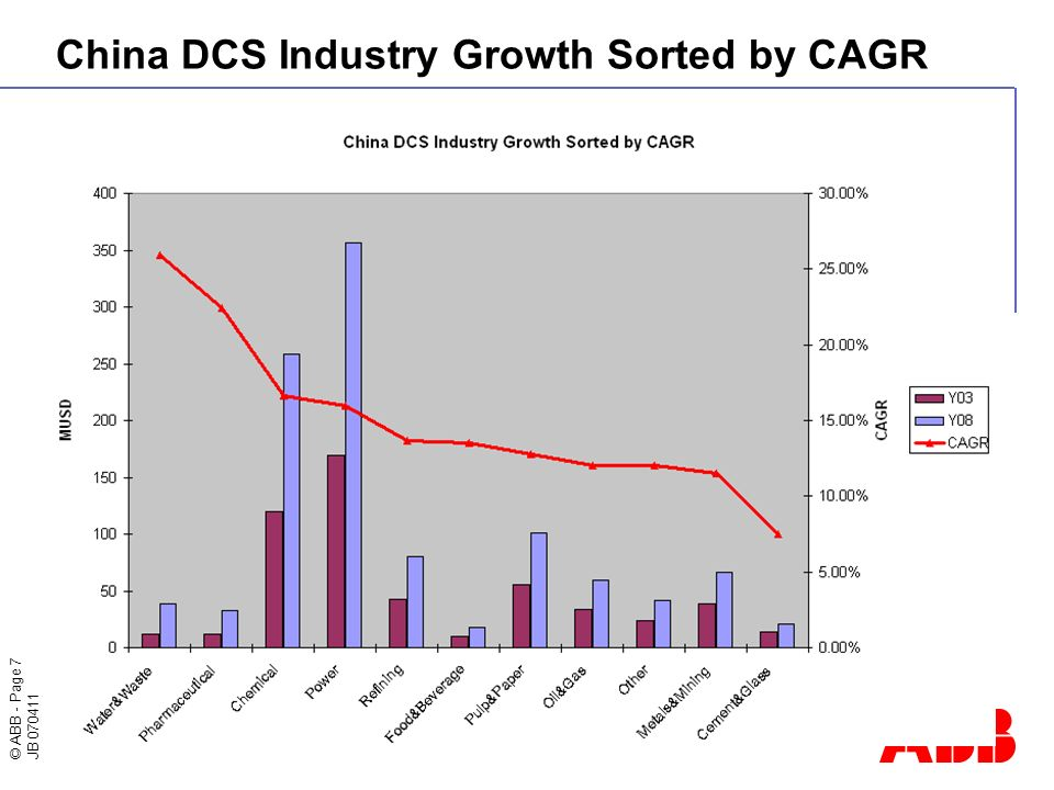 © ABB - Page 7 JB 070411 China DCS Industry Growth Sorted by CAGR