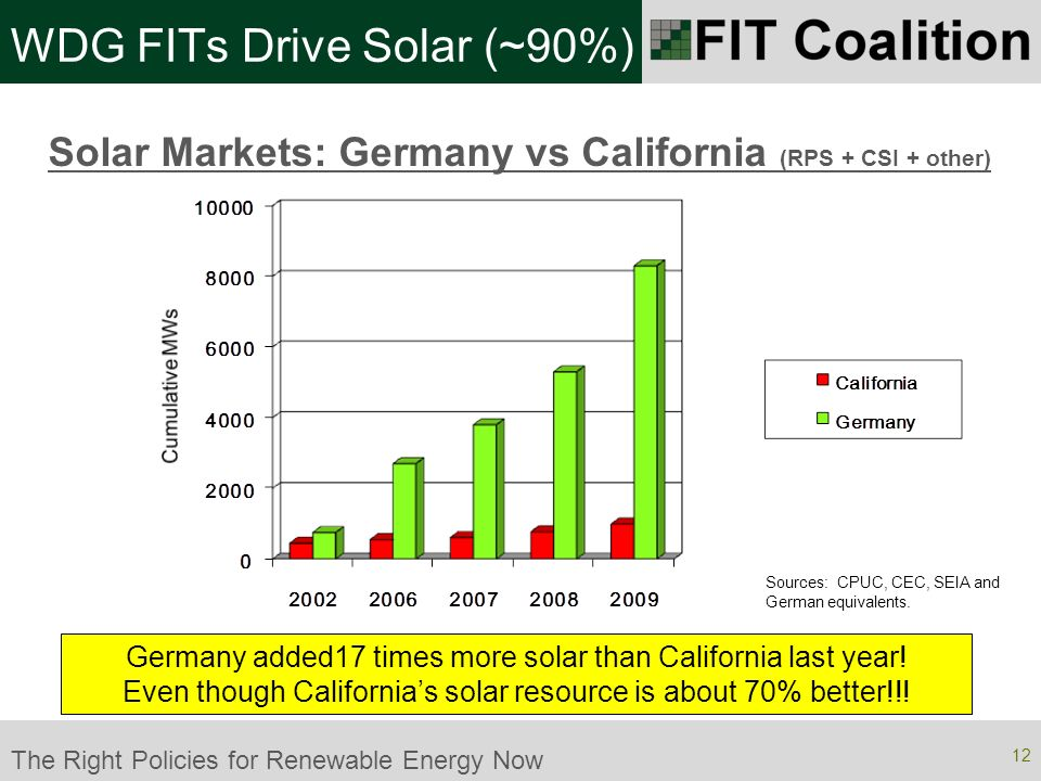 The Right Policies for Renewable Energy Now WDG FITs Drive Solar (~90%) Solar Markets: Germany vs California (RPS + CSI + other) Germany added17 times more solar than California last year.