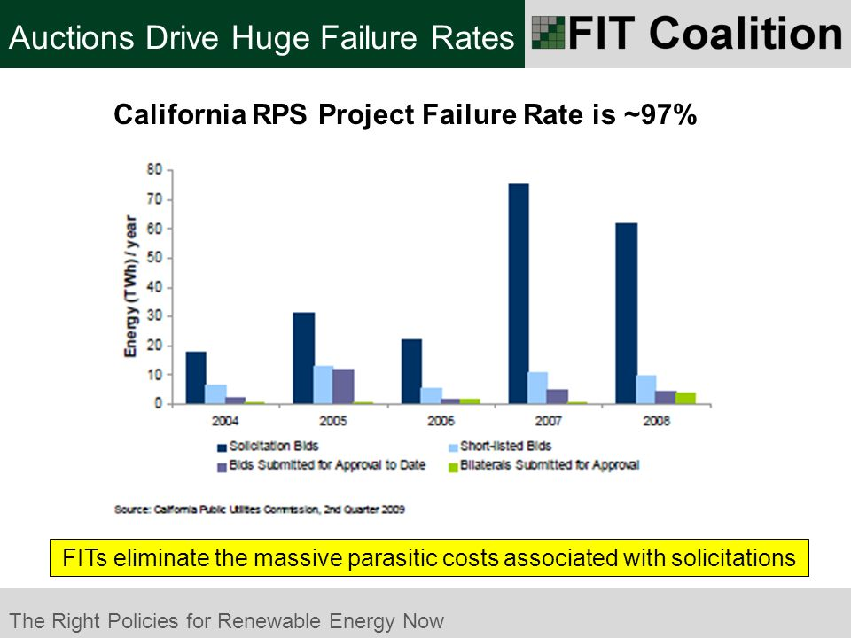 The Right Policies for Renewable Energy Now FITs eliminate the massive parasitic costs associated with solicitations Auctions Drive Huge Failure Rates California RPS Project Failure Rate is ~97%