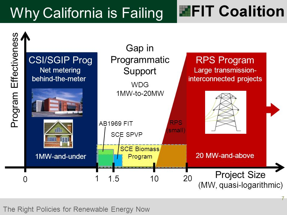 The Right Policies for Renewable Energy Now FITs are Refreshingly Simple Source: Gary Gerber, President of CalSEIA and Sun Light & Power, Jun09 18 FITs are the Easy Choice Parasitic Transaction Costs & Parasitic Transaction Time are Near-Zero Typical Germany paperwork for one projectTypical California paperwork for one project Could be a 1kW-sized project, but maximum 1MW (via CSI program).