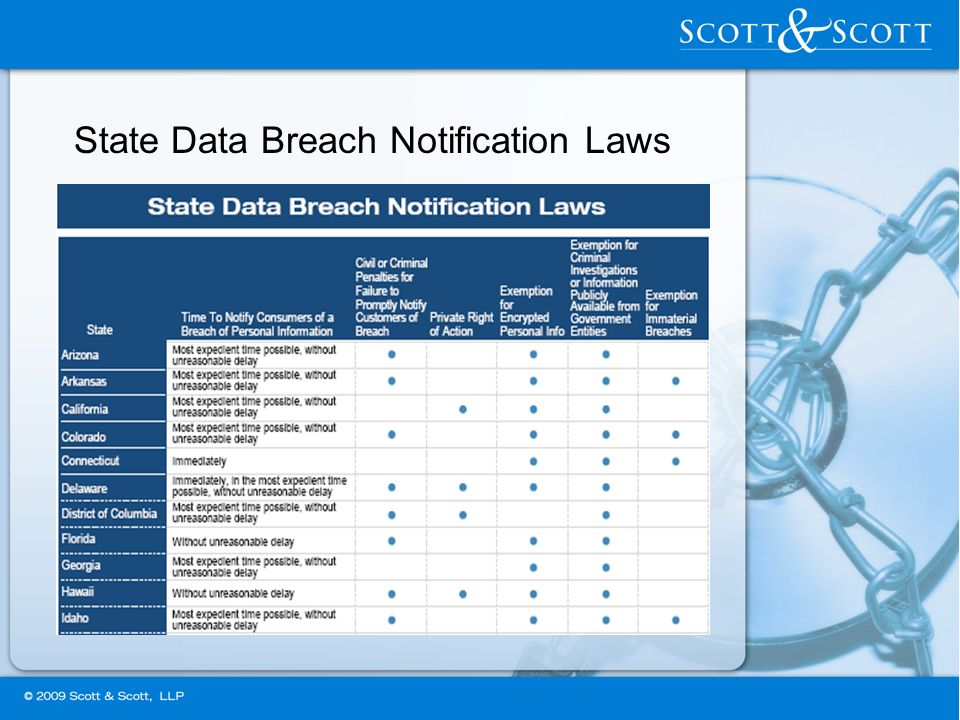 State Data Breach Notification Laws
