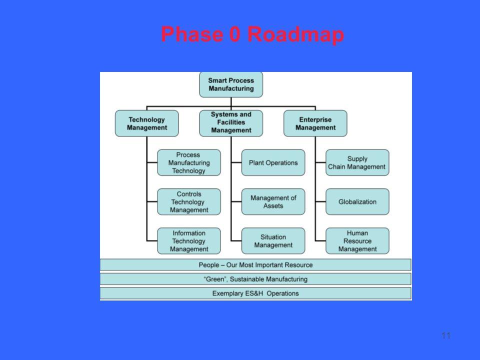 11 Phase 0 Roadmap