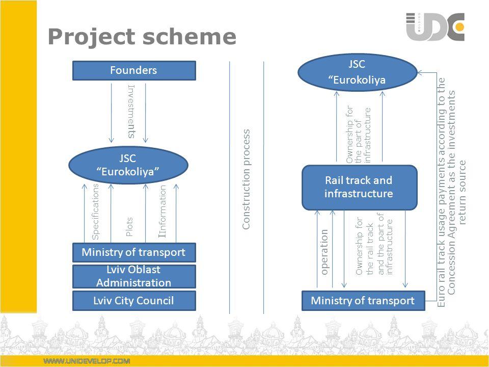 Project scheme JSC Eurokoliya Ministry of transport Rail track and infrastructure operation Ownership for the rail track and the part of infrastructur