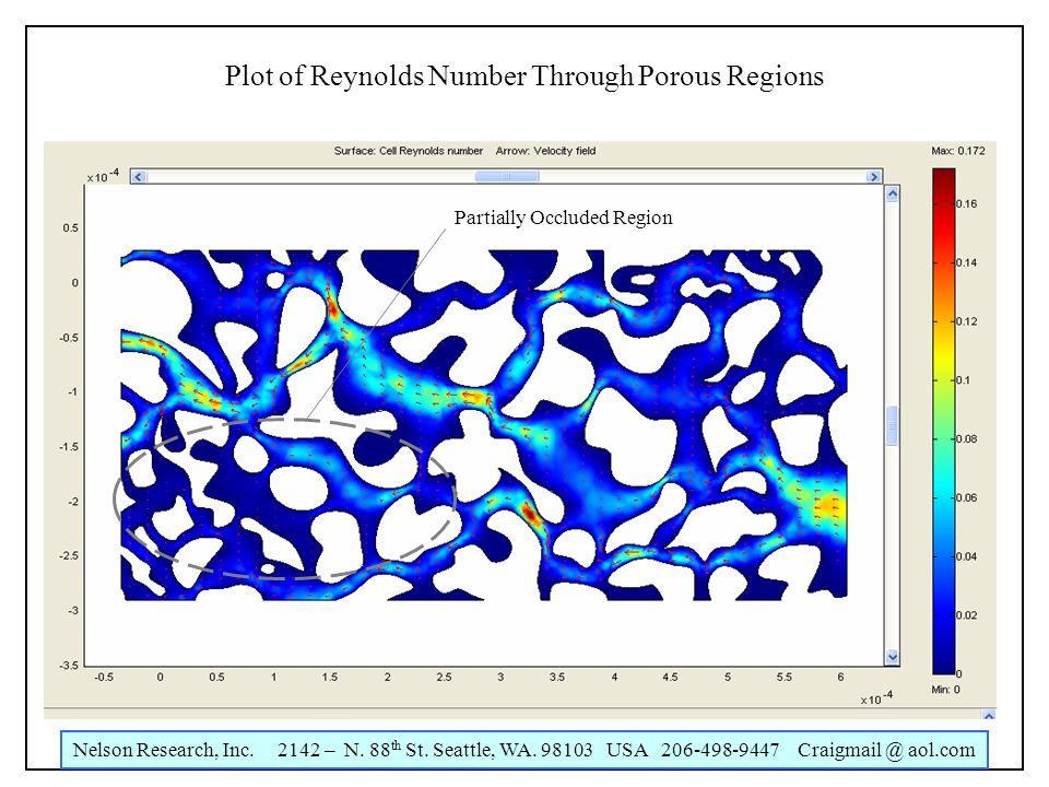 Nelson Research, Inc. 2142 – N. 88 th St. Seattle, WA. 98103 USA 206-498-9447 Craigmail @ aol.com Piezo Pump Performance Plot of Reynolds Number Throu