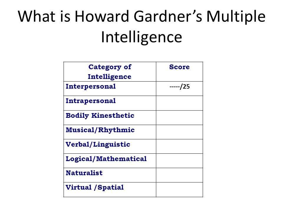 What is Howard Gardners Multiple Intelligence Category of Intelligence Score Interpersonal -----/25 Intrapersonal Bodily Kinesthetic Musical/Rhythmic Verbal/Linguistic Logical/Mathematical Naturalist Virtual /Spatial