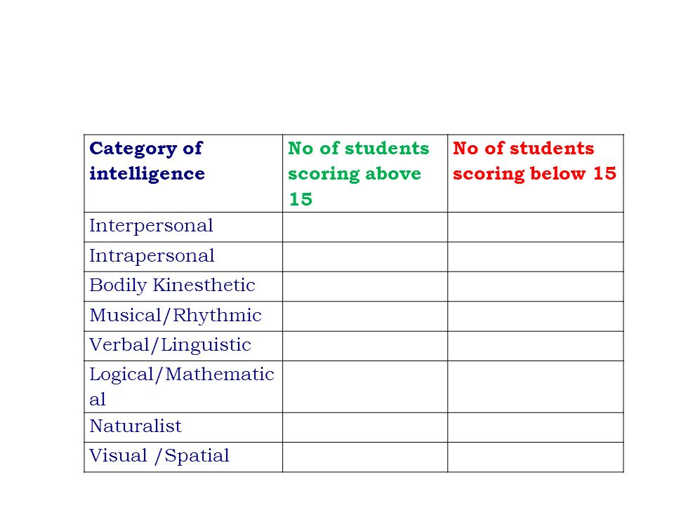 Composition of a classroom Heterogeneous composition of learners in terms of: Language, Culture, Different perceptions Behavior patterns Learning styles and Multiple Intelligence