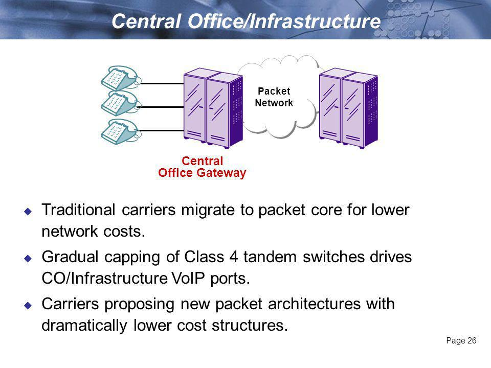 Page 26 Central Office/Infrastructure Central Office Gateway Packet Network Traditional carriers migrate to packet core for lower network costs.