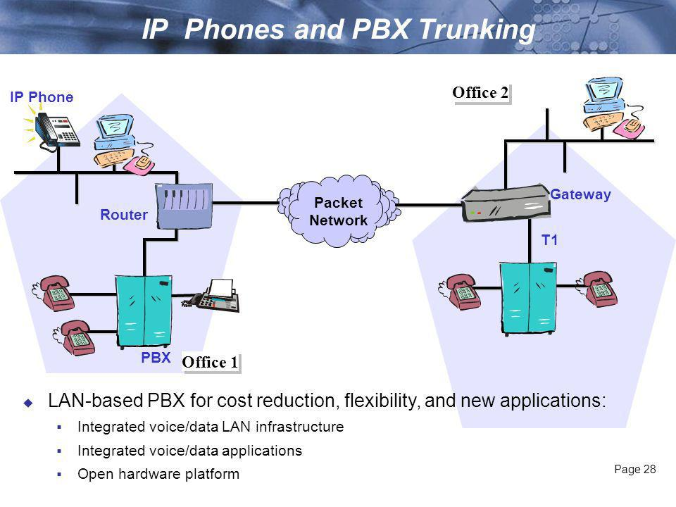 Page 27 Enterprise SME Gateway IP Phone PBX Packet Network Enterprises deploying to avoid access charges and settlement fees.