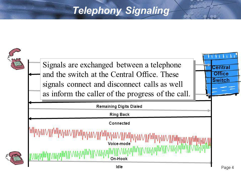 Page 4 Telephony Signaling Central Office Switch Idle First Digit is Dialed DTMF Detector Activated in the CO Dial-Tone On Remaining Digits Dialed Dial Tone Off Ring Back Voice-mode Connected On-Hook Off-hook Signals are exchanged between a telephone and the switch at the Central Office.