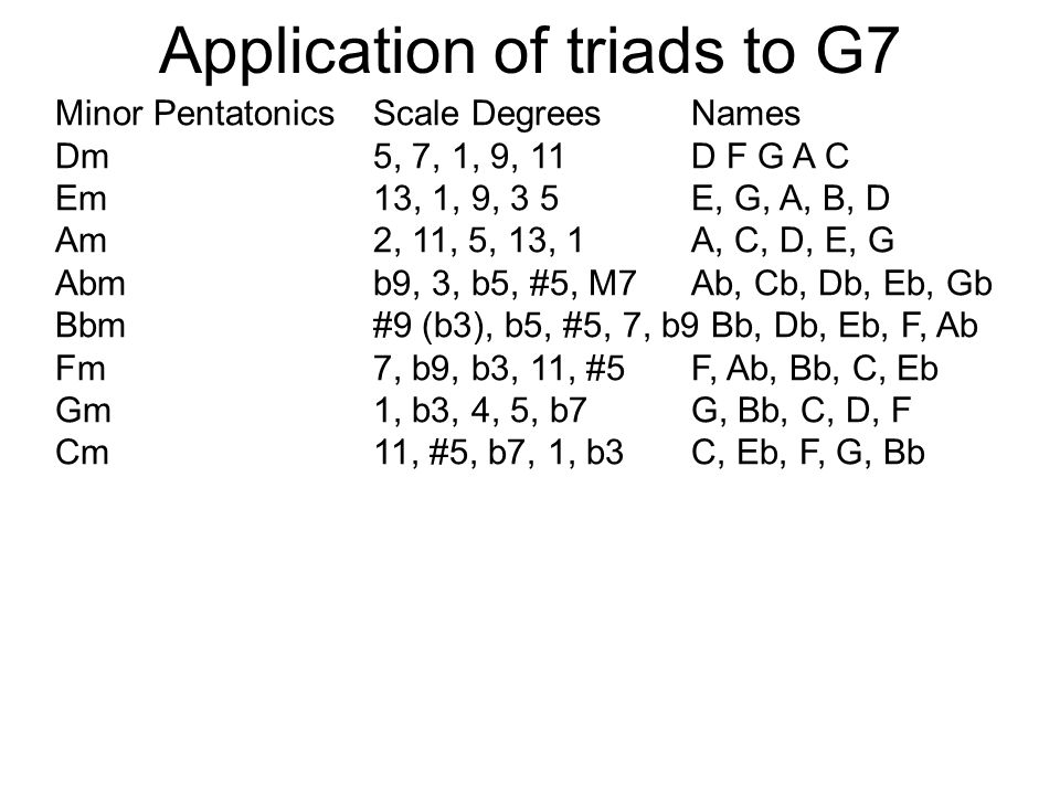 Application of triads to G7 Minor PentatonicsScale DegreesNames Dm5, 7, 1, 9, 11 D F G A C Em13, 1, 9, 3 5E, G, A, B, D Am2, 11, 5, 13, 1A, C, D, E, G Abmb9, 3, b5, #5, M7Ab, Cb, Db, Eb, Gb Bbm#9 (b3), b5, #5, 7, b9 Bb, Db, Eb, F, Ab Fm7, b9, b3, 11, #5F, Ab, Bb, C, Eb Gm1, b3, 4, 5, b7G, Bb, C, D, F Cm11, #5, b7, 1, b3C, Eb, F, G, Bb