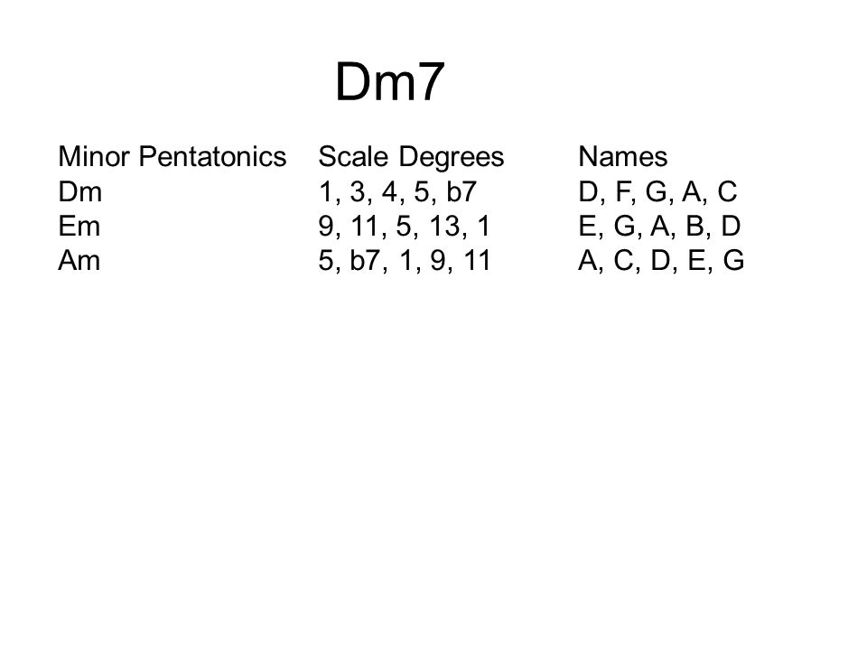 Dm7 Minor PentatonicsScale DegreesNames Dm1, 3, 4, 5, b7D, F, G, A, C Em9, 11, 5, 13, 1E, G, A, B, D Am5, b7, 1, 9, 11A, C, D, E, G