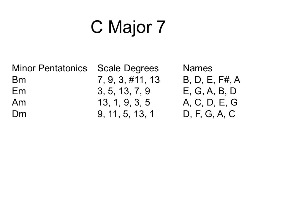 C Major 7 Minor PentatonicsScale DegreesNames Bm7, 9, 3, #11, 13B, D, E, F#, A Em3, 5, 13, 7, 9E, G, A, B, D Am13, 1, 9, 3, 5A, C, D, E, G Dm9, 11, 5, 13, 1D, F, G, A, C