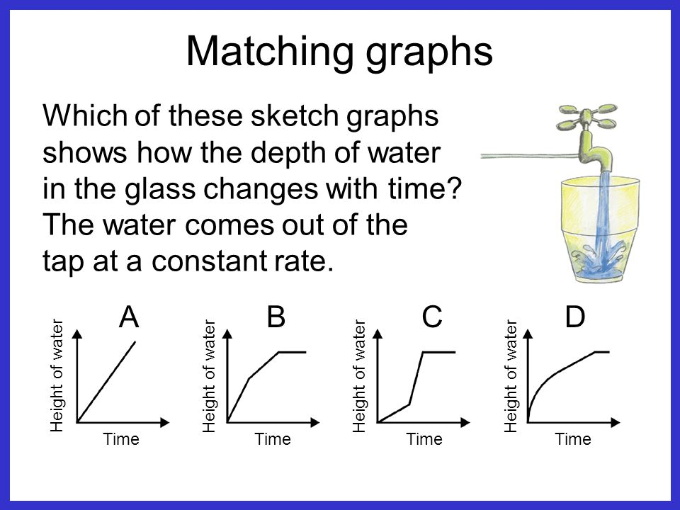 Matching graphs Which of these sketch graphs shows how the depth of water in the glass changes with time.