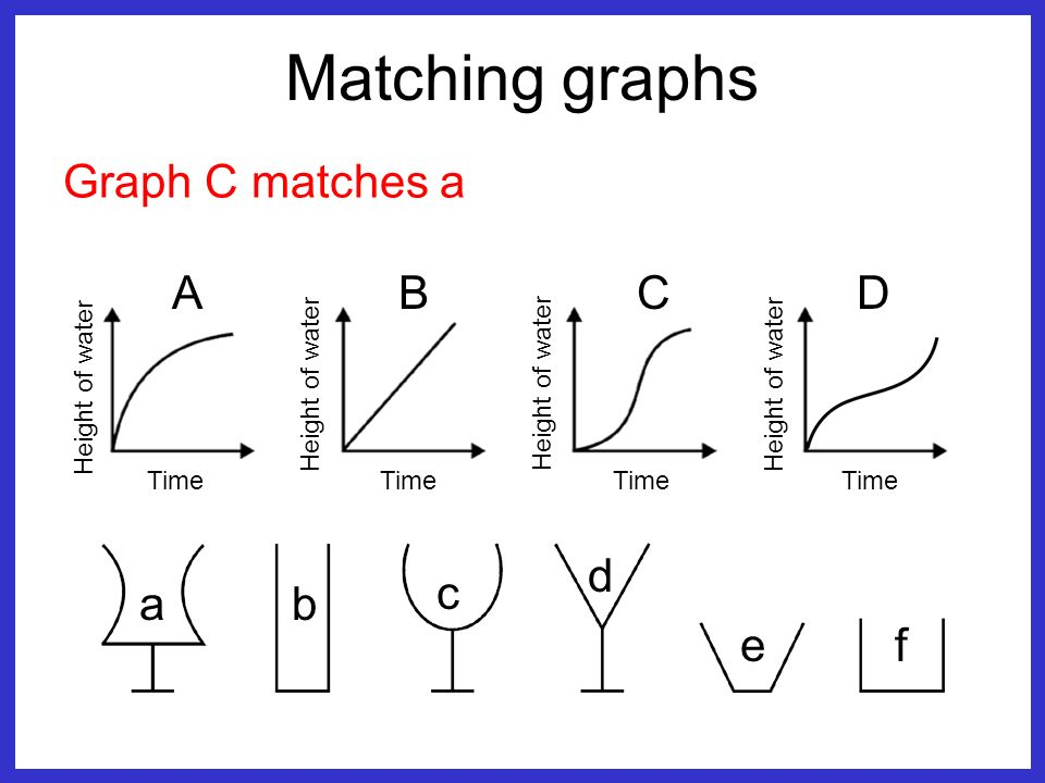Matching graphs Graph C matches a ABCD Time Height of water Time ab c d ef