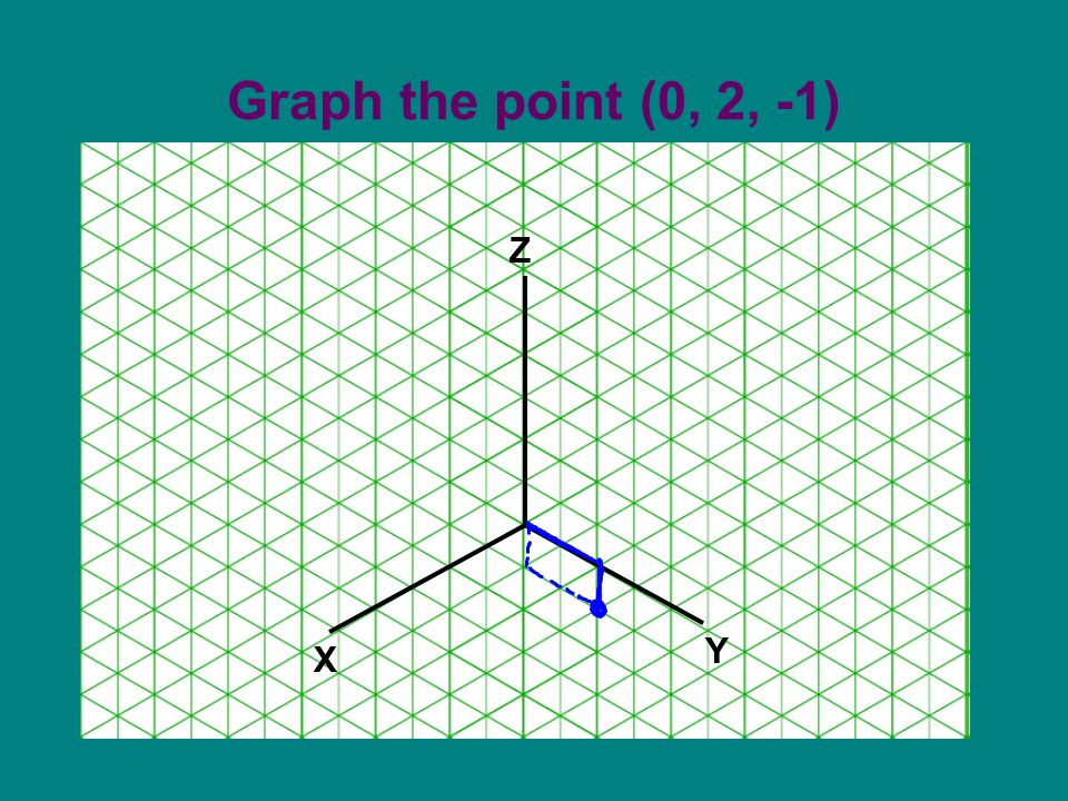 Graph the point (0, 2, -1) X Z Y