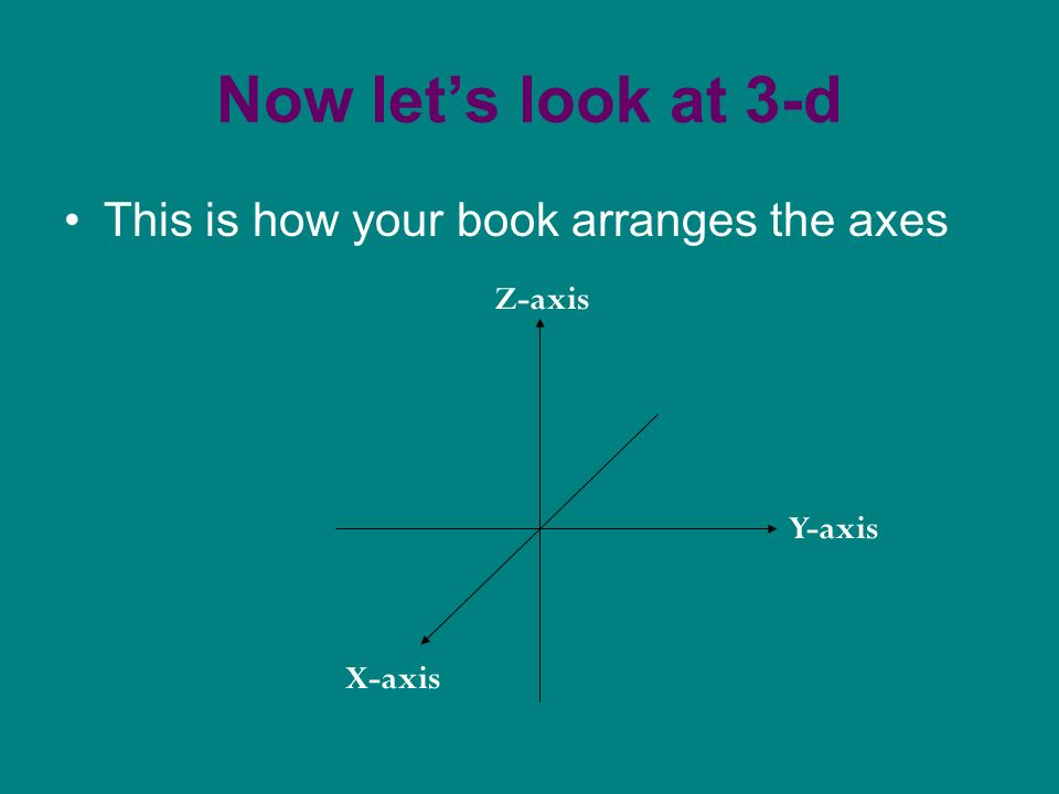 Now lets look at 3-d This is how your book arranges the axes X-axis Z-axis Y-axis