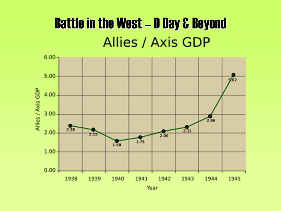 Battle in the West – D Day & Beyond