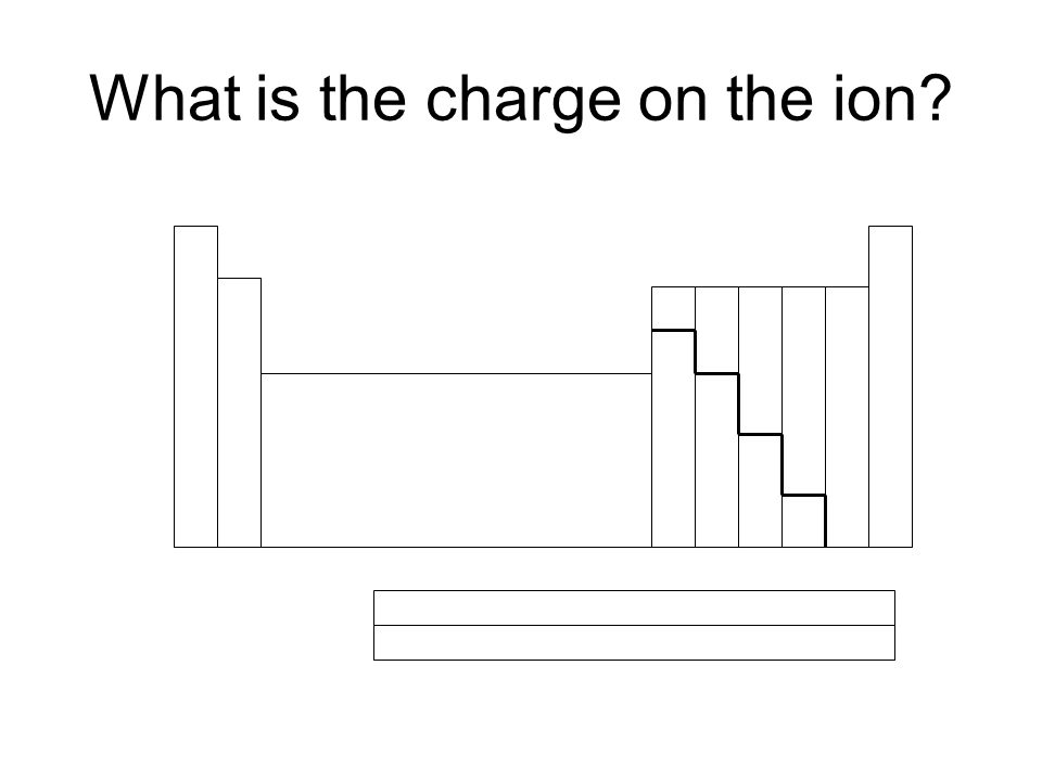 What is the charge on the ion