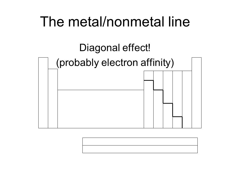 The metal/nonmetal line Diagonal effect! (probably electron affinity)