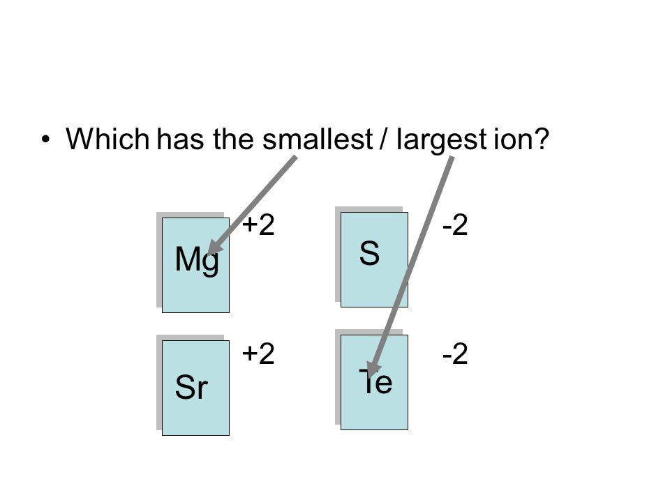 Which has the smallest / largest ion? +2-2 Mg Sr Te S