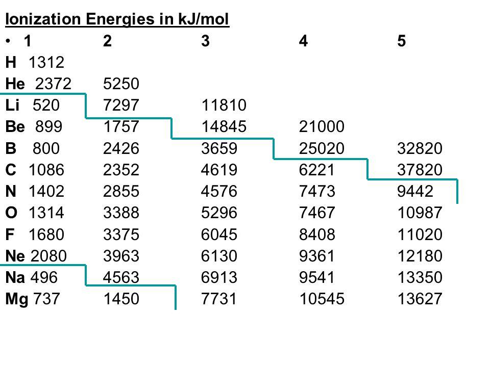 Ionization Energies in kJ/mol 12345 H 1312 He 23725250 Li 520729711810 Be 89917571484521000 B 800242636592502032820 C 108623524619622137820 N 14022855