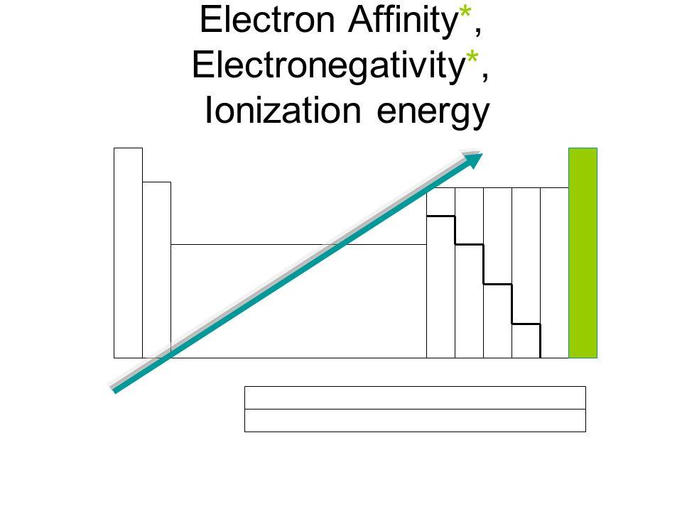 Electron Affinity*, Electronegativity*, Ionization energy
