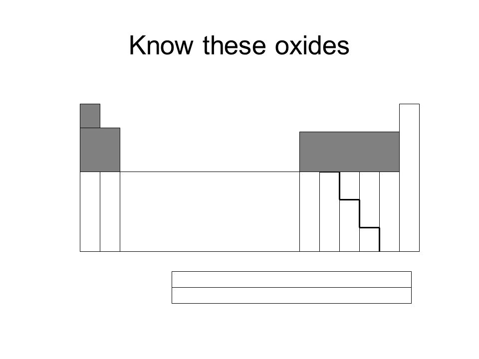 Know these oxides
