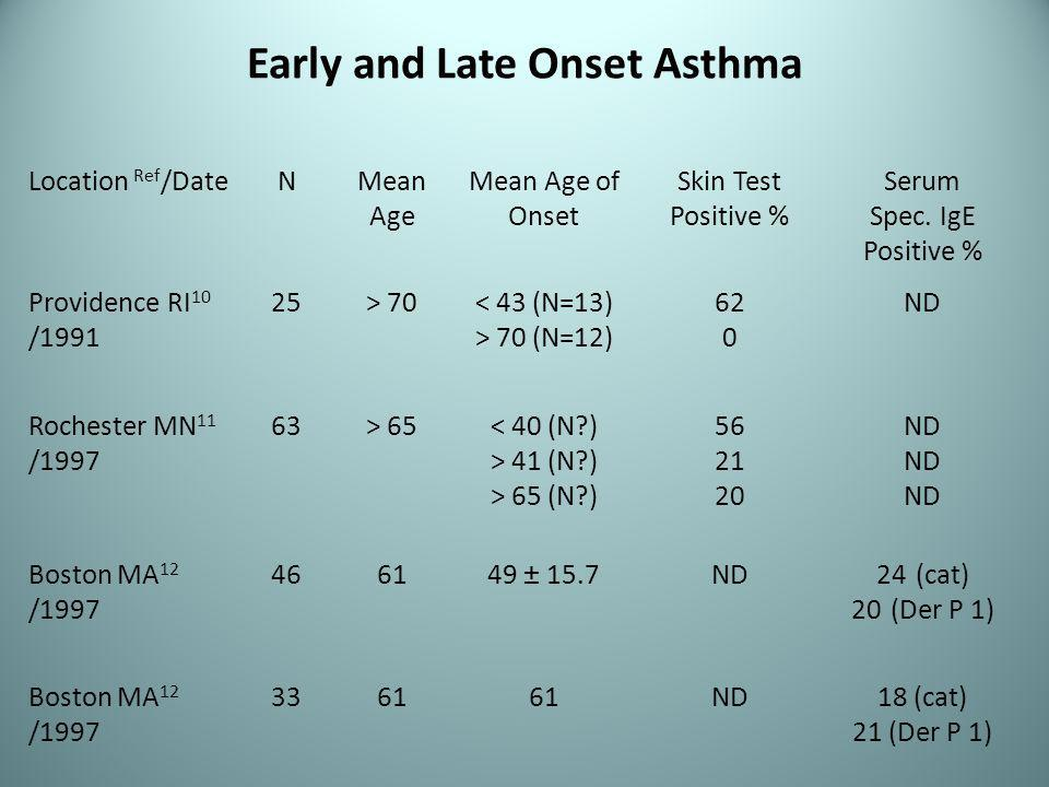 Early and Late Onset Asthma Location Ref /DateNMean Age Mean Age of Onset Skin Test Positive % Serum Spec.