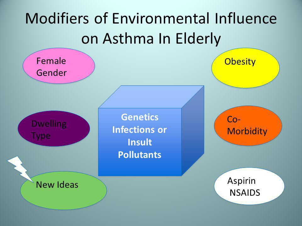 Modifiers of Environmental Influence on Asthma In Elderly Female Gender Obesity Aspirin NSAIDS Aspirin NSAIDS New Ideas Genetics Infections or Insult Pollutants Genetics Infections or Insult Pollutants Co- Morbidity Dwelling Type