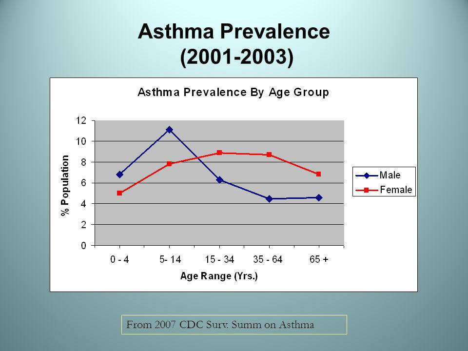 Asthma Prevalence (2001-2003) From 2007 CDC Surv. Summ on Asthma