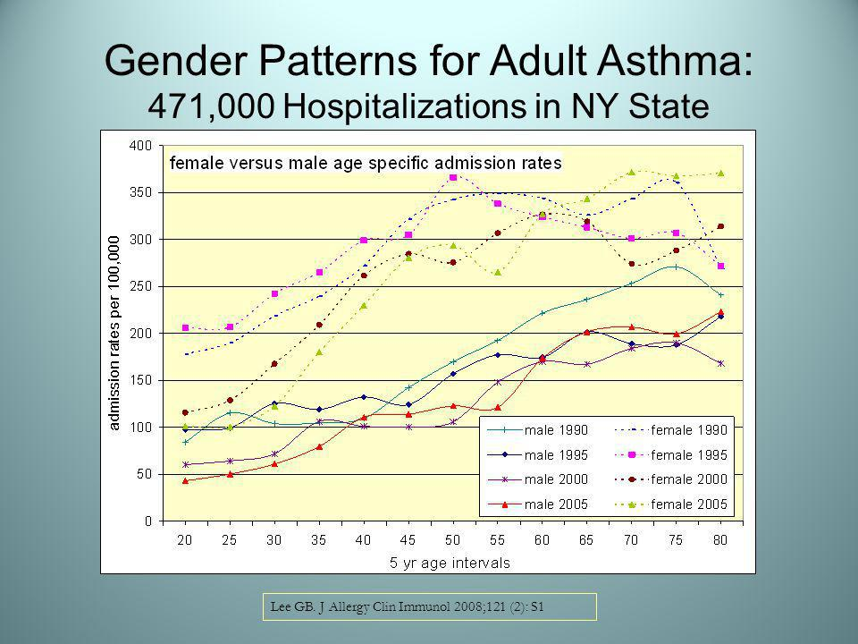 Gender Patterns for Adult Asthma: 471,000 Hospitalizations in NY State Lee GB.