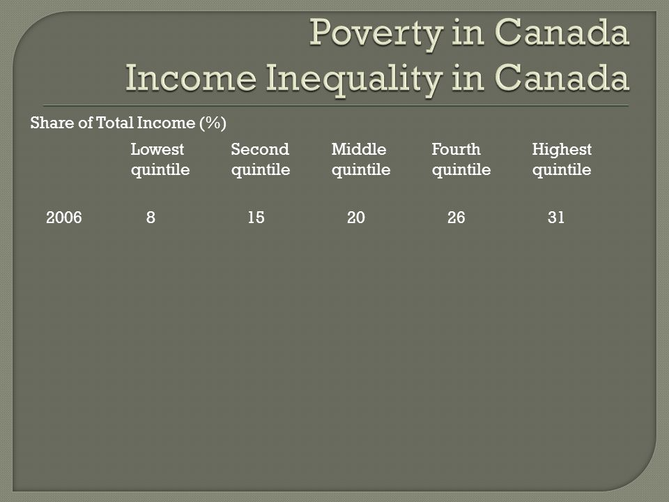 Share of Total Income (%) Lowest quintile Second quintile Middle quintile Fourth quintile Highest quintile 2006815202631