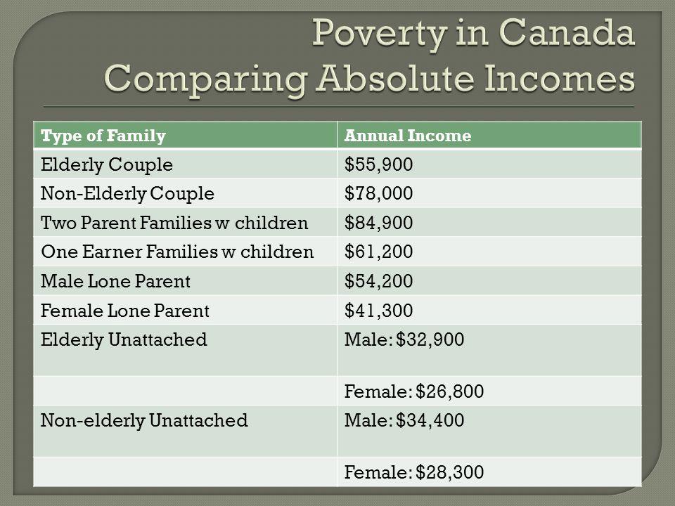 Type of FamilyAnnual Income Elderly Couple$55,900 Non-Elderly Couple$78,000 Two Parent Families w children$84,900 One Earner Families w children$61,200 Male Lone Parent$54,200 Female Lone Parent$41,300 Elderly UnattachedMale: $32,900 Female: $26,800 Non-elderly UnattachedMale: $34,400 Female: $28,300