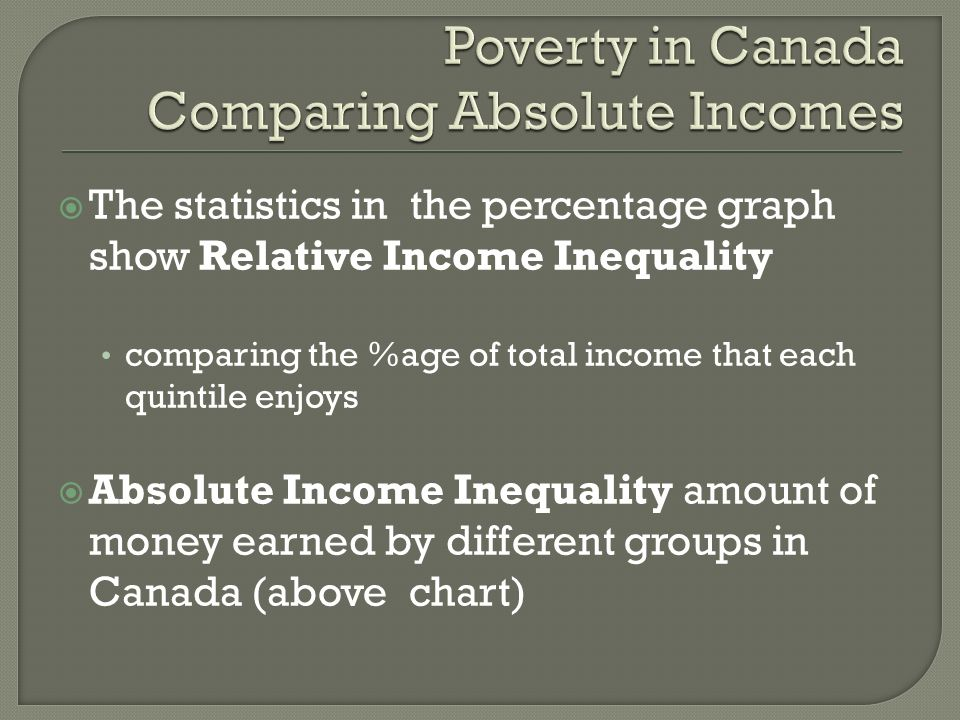 The statistics in the percentage graph show Relative Income Inequality comparing the %age of total income that each quintile enjoys Absolute Income Inequality amount of money earned by different groups in Canada (above chart)