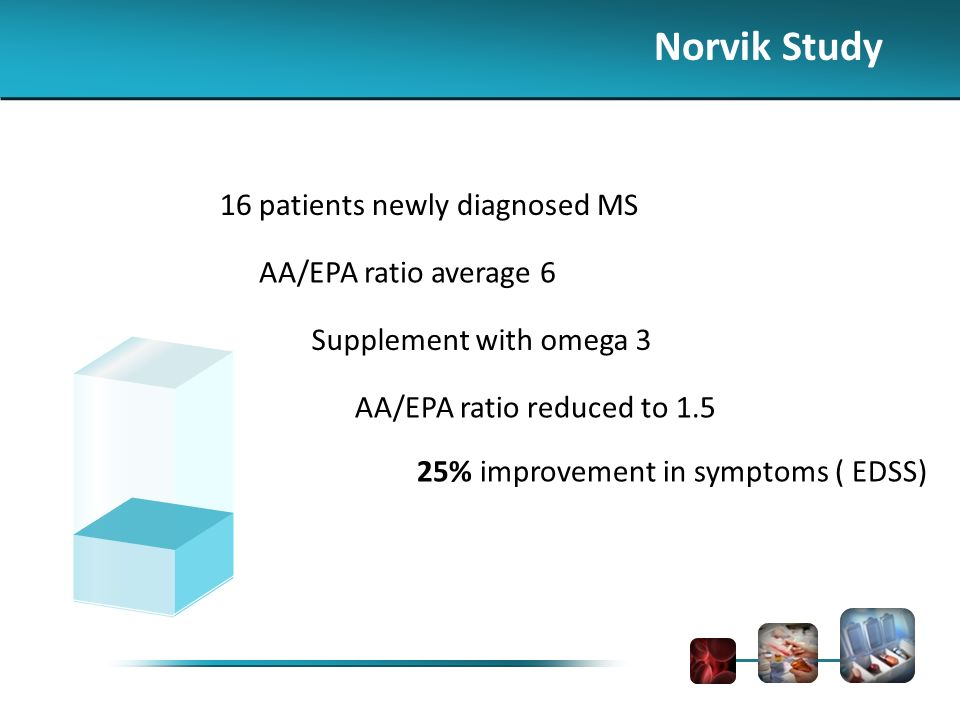 Norvik Study 16 patients newly diagnosed MS AA/EPA ratio average 6 Supplement with omega 3 AA/EPA ratio reduced to 1.5 25% improvement in symptoms ( EDSS)