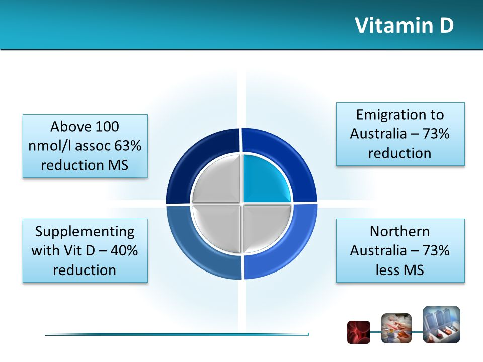 Above 100 nmol/l assoc 63% reduction MS Supplementing with Vit D – 40% reduction Emigration to Australia – 73% reduction Northern Australia – 73% less MS Vitamin D