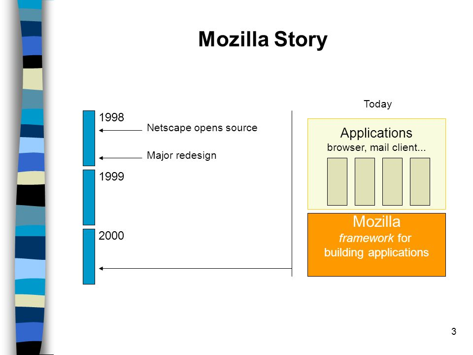 14 References Mozilla and applications http://www.mozilla.org/ http://dmoz.org/ (search for XUL) http://www.mozdev.org/ XUL http://www.mozilla.org/docs/ http://www.mozilla.org/xpfe/xulref/ RDF http://www.w3.org/RDF/ http://www.mozilla.org/rdf/doc/ http://entwickler.com/mozine/doc/rdf-slides/