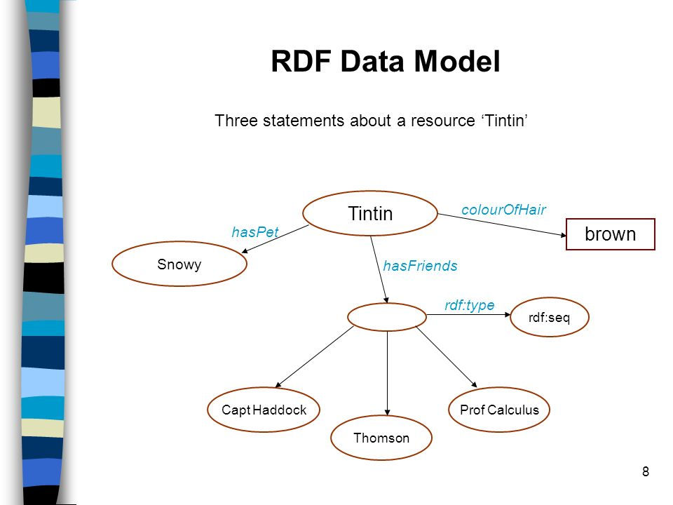 8 RDF Data Model Tintin Three statements about a resource Tintin Snowy Capt Haddock Thomson Prof Calculus hasPet rdf:type hasFriends rdf:seq brown col