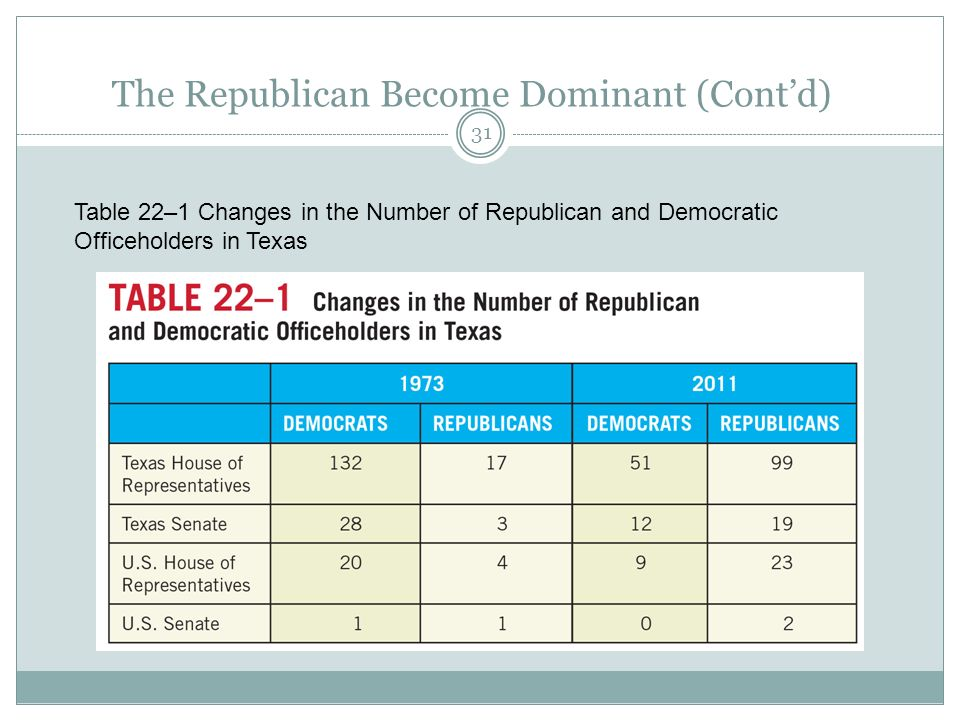 The Republican Become Dominant (Contd) Table 22–1 Changes in the Number of Republican and Democratic Officeholders in Texas 31